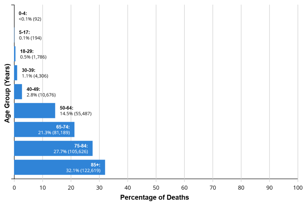 Covid Deaths-by-Age-Group-Chart